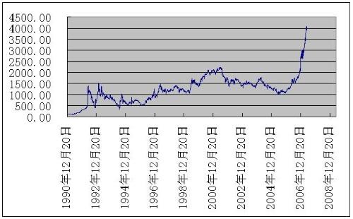 怎样分析股票交易市场上证指数的走势