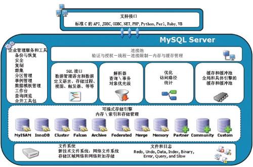 mysql可插式数据存储引擎
