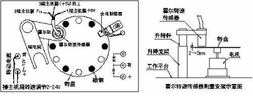 已知霍尔式转速计的结构原理图